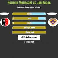 Herman Moussaki vs Jan Repas h2h player stats
