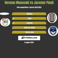 Herman Moussaki vs Jaroslav Plasil h2h player stats