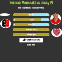 Herman Moussaki vs Jessy Pi h2h player stats