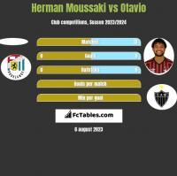 Herman Moussaki vs Otavio h2h player stats