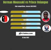 Herman Moussaki vs Prince Oniangue h2h player stats