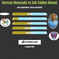 Herman Moussaki vs Saif-Eddine Khaoui h2h player stats