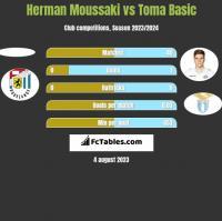 Herman Moussaki vs Toma Basic h2h player stats
