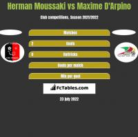 Herman Moussaki vs Maxime D'Arpino h2h player stats