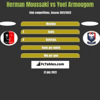 Herman Moussaki vs Yoel Armougom h2h player stats