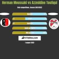 Herman Moussaki vs Azzeddine Toufiqui h2h player stats