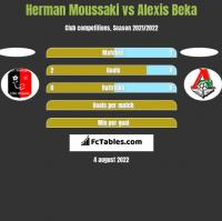 Herman Moussaki vs Alexis Beka h2h player stats