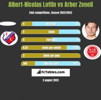 Albert-Nicolas Lottin vs Arber Zeneli h2h player stats