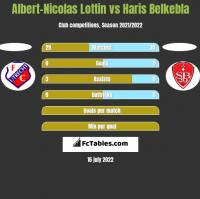Albert-Nicolas Lottin vs Haris Belkebla h2h player stats