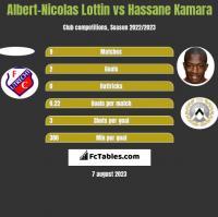 Albert-Nicolas Lottin vs Hassane Kamara h2h player stats