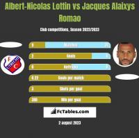 Albert-Nicolas Lottin vs Jacques Alaixys Romao h2h player stats