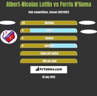 Albert-Nicolas Lottin vs Ferris N'Goma h2h player stats