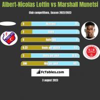 Albert-Nicolas Lottin vs Marshall Munetsi h2h player stats