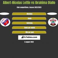 Albert-Nicolas Lottin vs Ibrahima Diallo h2h player stats