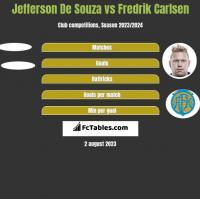 Jefferson De Souza vs Fredrik Carlsen h2h player stats