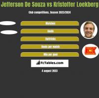 Jefferson De Souza vs Kristoffer Loekberg h2h player stats
