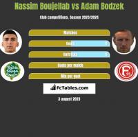 Nassim Boujellab vs Adam Bodzek h2h player stats