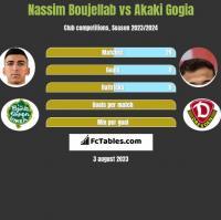 Nassim Boujellab vs Akaki Gogia h2h player stats