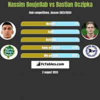 Nassim Boujellab vs Bastian Oczipka h2h player stats