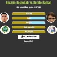 Nassim Boujellab vs Benito Raman h2h player stats