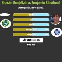 Nassim Boujellab vs Benjamin Stambouli h2h player stats