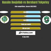 Nassim Boujellab vs Bernhard Tekpetey h2h player stats