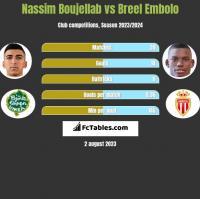 Nassim Boujellab vs Breel Embolo h2h player stats