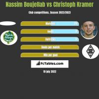 Nassim Boujellab vs Christoph Kramer h2h player stats