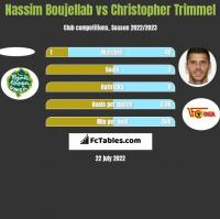 Nassim Boujellab vs Christopher Trimmel h2h player stats