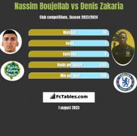 Nassim Boujellab vs Denis Zakaria h2h player stats