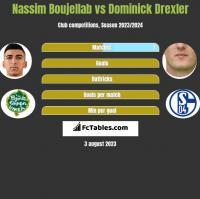 Nassim Boujellab vs Dominick Drexler h2h player stats