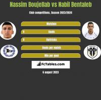 Nassim Boujellab vs Nabil Bentaleb h2h player stats