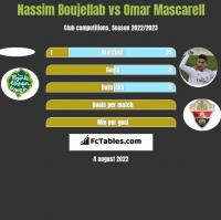 Nassim Boujellab vs Omar Mascarell h2h player stats
