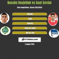 Nassim Boujellab vs Suat Serdar h2h player stats