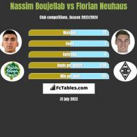 Nassim Boujellab vs Florian Neuhaus h2h player stats