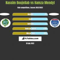 Nassim Boujellab vs Hamza Mendyl h2h player stats