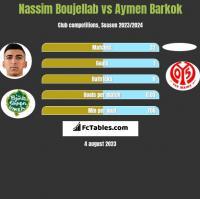 Nassim Boujellab vs Aymen Barkok h2h player stats