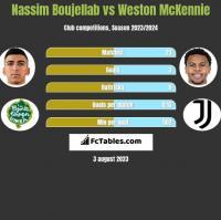 Nassim Boujellab vs Weston McKennie h2h player stats