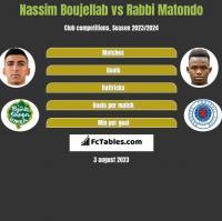 Nassim Boujellab vs Rabbi Matondo h2h player stats