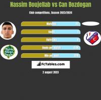 Nassim Boujellab vs Can Bozdogan h2h player stats