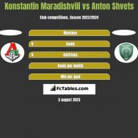 Konstantin Maradishvili vs Anton Shvets h2h player stats