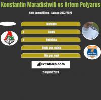 Konstantin Maradishvili vs Artem Polyarus h2h player stats