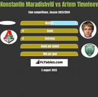 Konstantin Maradishvili vs Artem Timofeev h2h player stats