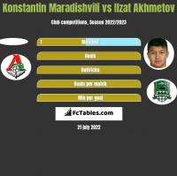 Konstantin Maradishvili vs Ilzat Akhmetov h2h player stats