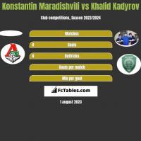 Konstantin Maradishvili vs Khalid Kadyrov h2h player stats