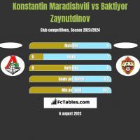 Konstantin Maradishvili vs Baktiyor Zaynutdinov h2h player stats