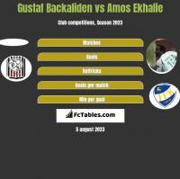 Gustaf Backaliden vs Amos Ekhalie h2h player stats