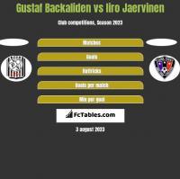 Gustaf Backaliden vs Iiro Jaervinen h2h player stats