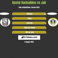 Gustaf Backaliden vs Jair h2h player stats