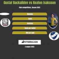 Gustaf Backaliden vs Keaton Isaksson h2h player stats